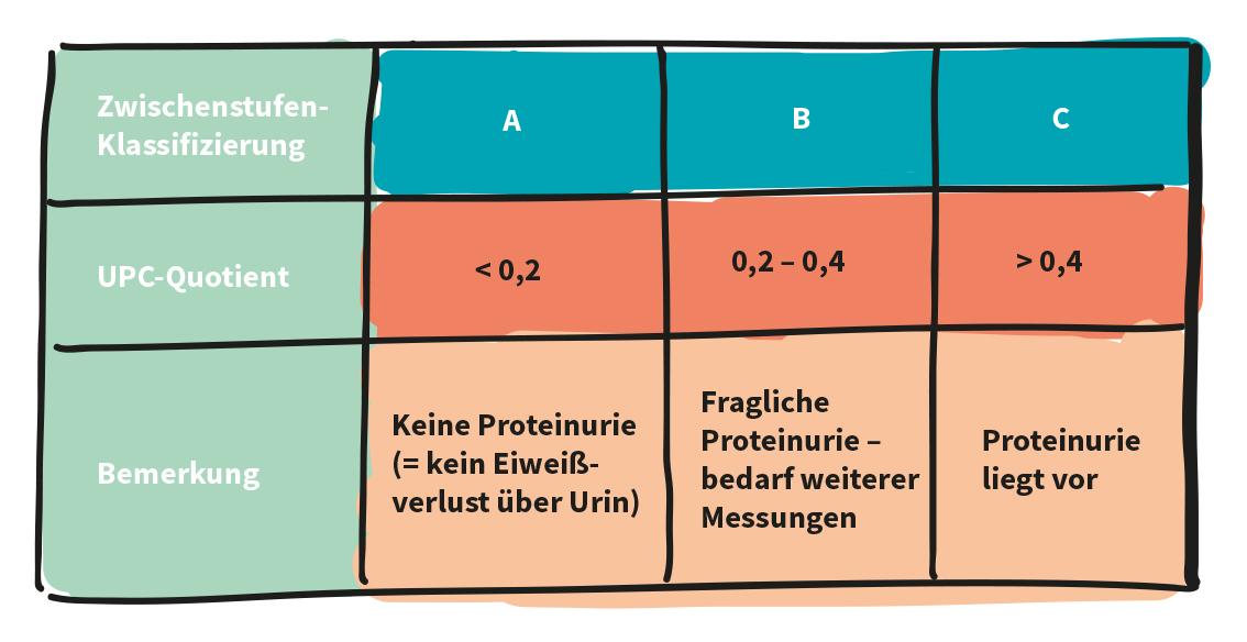 Die International Renal Interest Society (IRIS) hat zur Beurteilung einer Proteinurie (= Eiweißverlust über Urin) bestimmte Werte festgelegt.